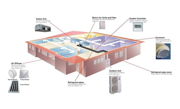How Ducted Air Conditioning Works